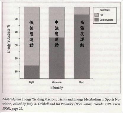 【9_19】不同運動強度醣類和脂肪消耗的比例,圖表:摘自Judy A. Driskell, Ira Wolinsky_ 《Energy Yielding Macronutrients and Energy Metabolism in Sports Nutrition》, Florida_ CRC Press, 2000, page 22.