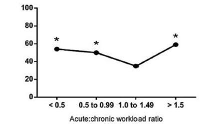 不同範圍長期/短期訓練負荷比值的球員發生傷害的比例