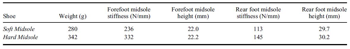 圖片來源:Definition and quantification of 'ride' during running