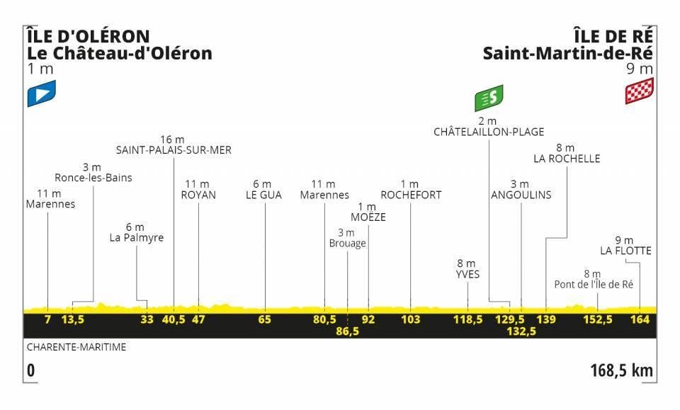 圖片來源:Tour de France Official Website