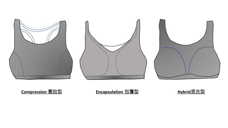 三種不同類別運動內衣示意圖
