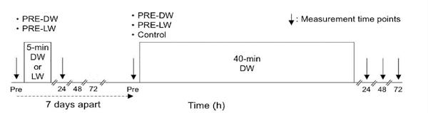 三種判別值測量的時間點 圖片來源: PloS one, 12(3). (2017)